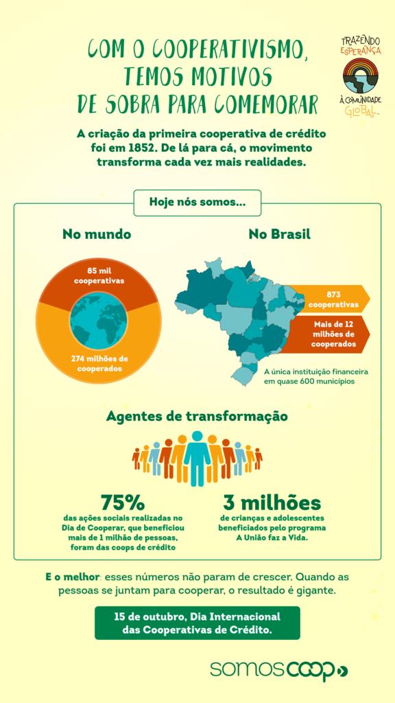 Dia Internacional das Cooperativas de Crédito: Trazendo esperança à comunidade global